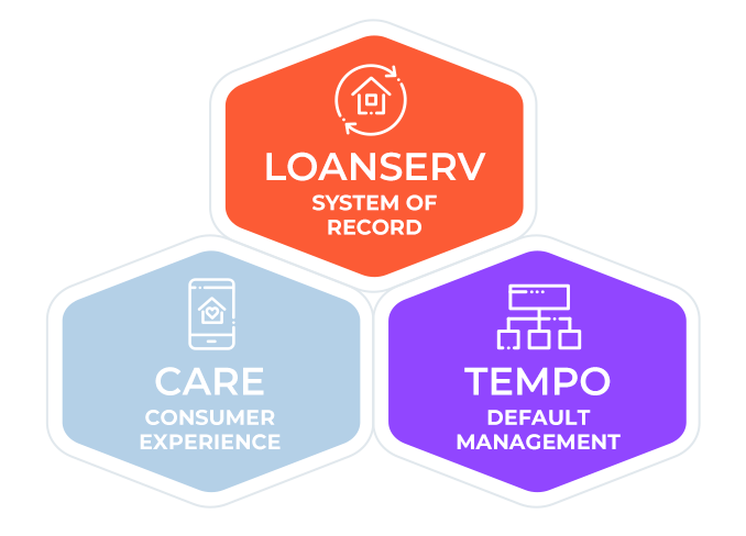 Sagent 3 Core Platforms - LoanServ, TEMPO, and CARE
