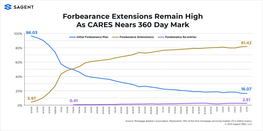 forbearance extensions