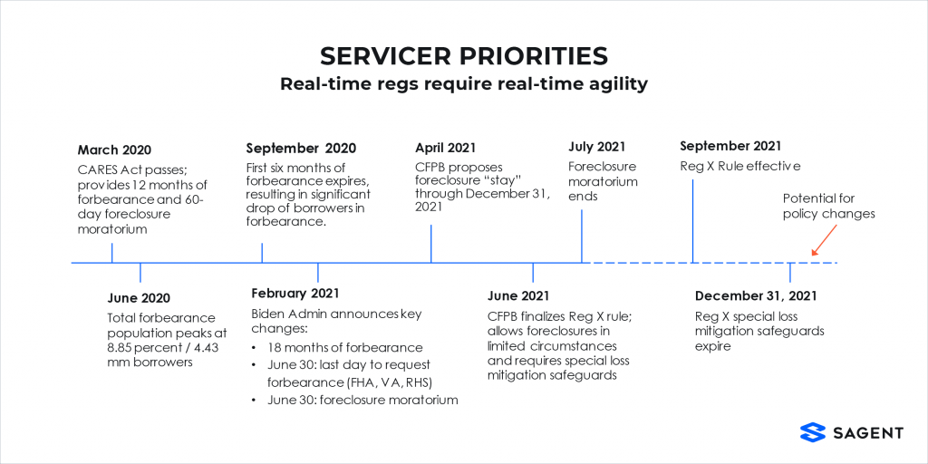 housing policy timeline